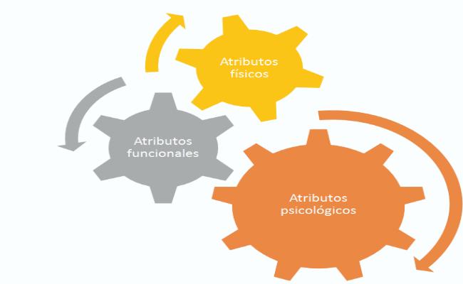 atributos de un producto